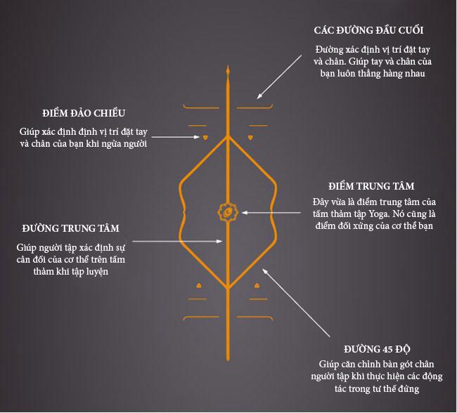 Công dụng của thảm yoga định tuyến